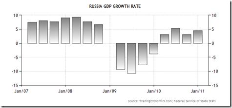 ryssland bnp per capita